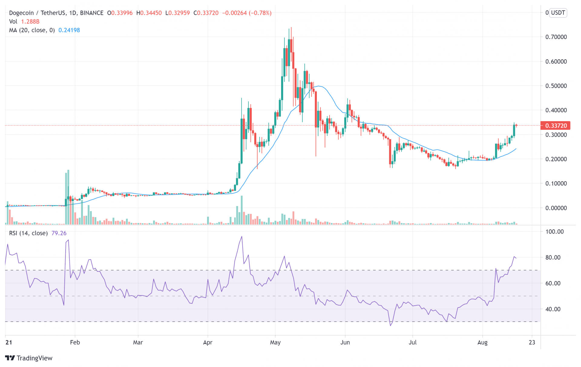 Dogecoin price charts August 16