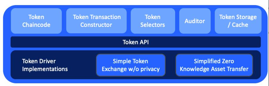 draft token chart