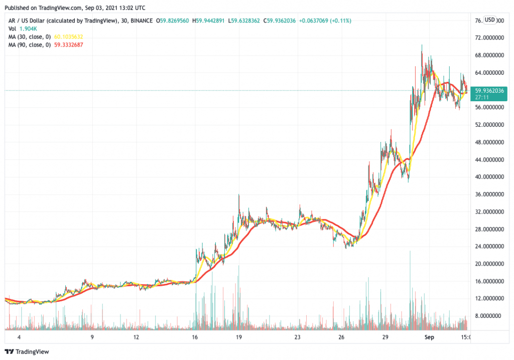 Arweave (AR) price chart with MAs.