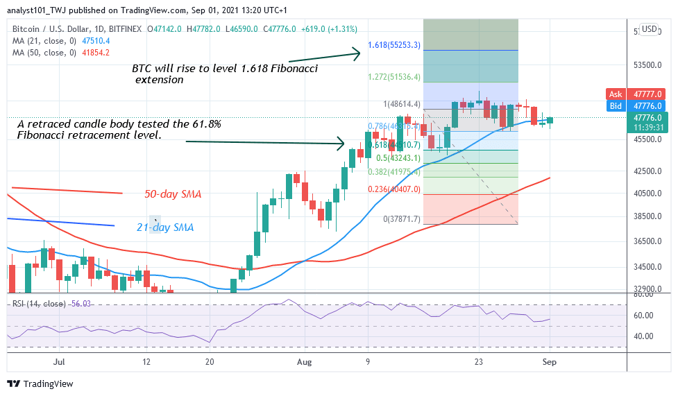 Bitcoin (BTC) Price Prediction: BTC/USD Drops Sharply and Pulls Back as Bitcoin Retests $50K
