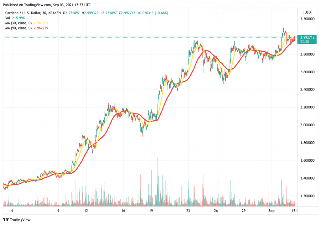 Cardano (ADA) price chart - 5 best cryptocurrency to buy for the weekend rally.