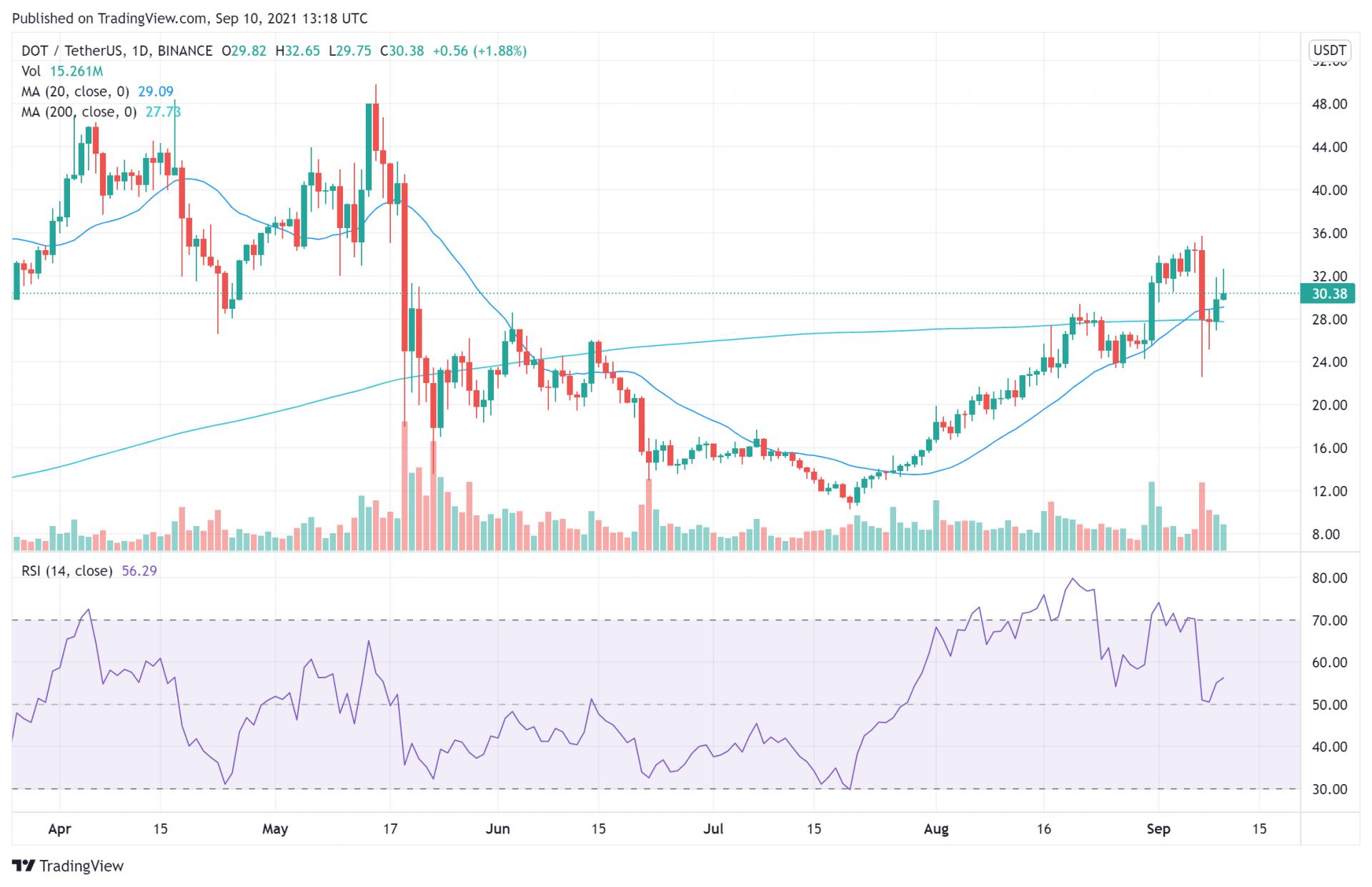 Polkadot Price Analysis Sep 10